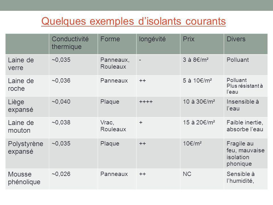 Quelques exemples d'isolants courants