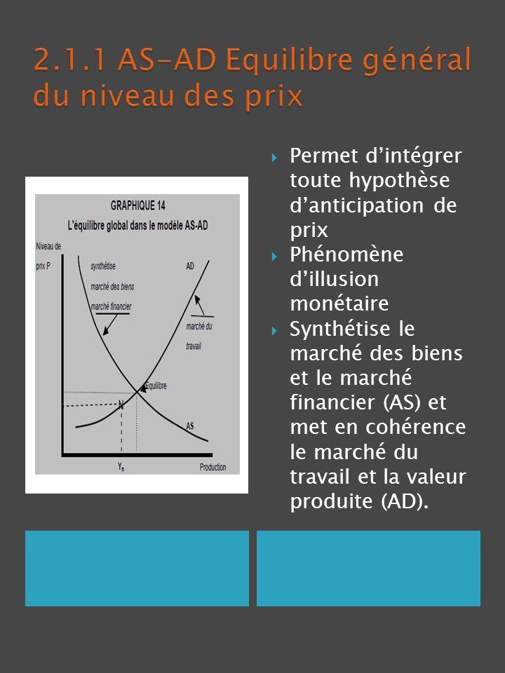 2.1.1 AS-AD Equilibre général du niveau des prix
