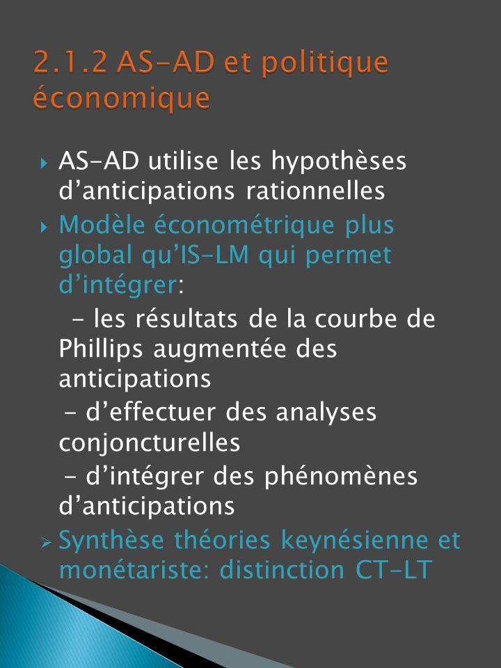 2.1.2 AS-AD et politique économique