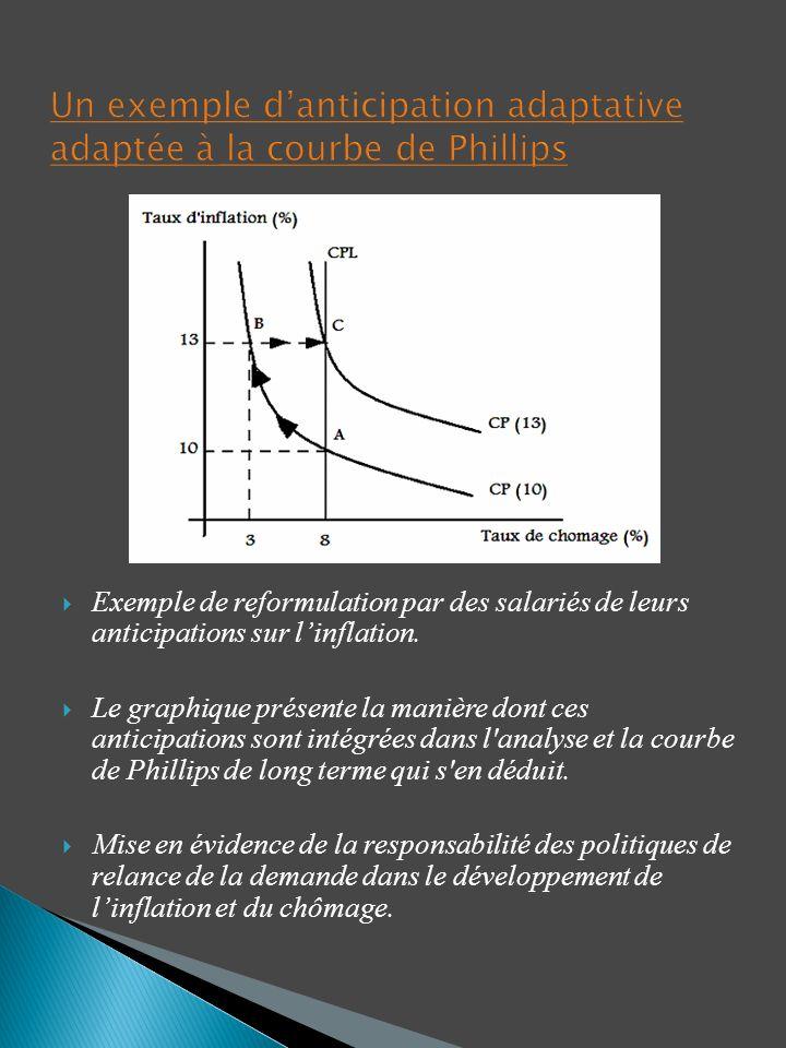 Un exemple d'anticipation adaptative adaptée à la courbe de Phillips