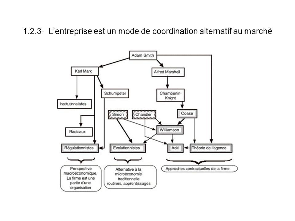 1.2.3- L'entreprise est un mode de coordination alternatif au marché