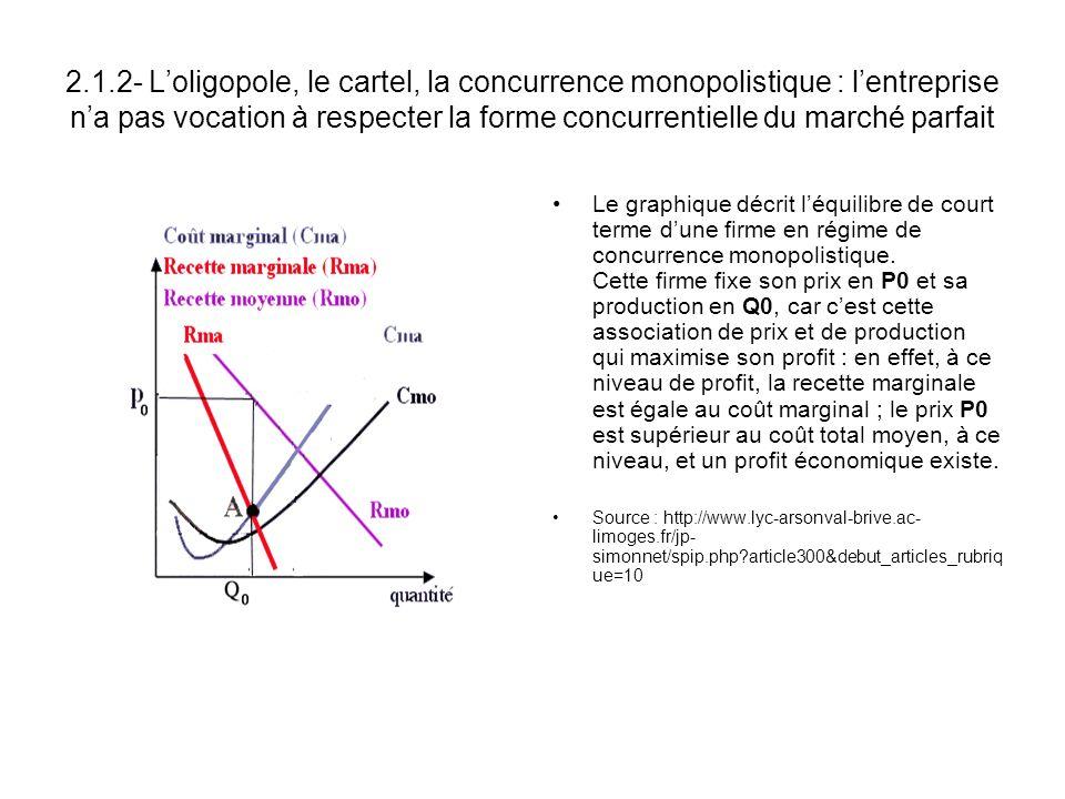 2.1.2- L'oligopole, le cartel, la concurrence monopolistique : l'entreprise n'a pas vocation à respecter la forme concurrentielle du marché parfait