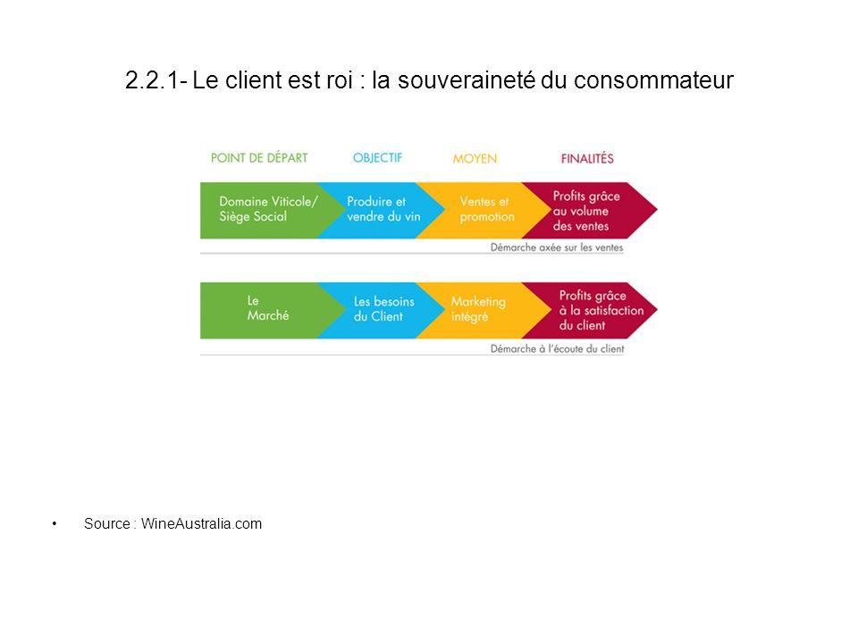 2.2.1- Le client est roi : la souveraineté du consommateur