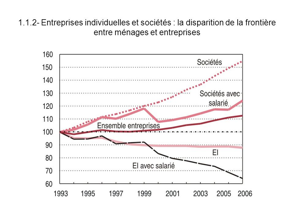 1.1.2- Entreprises individuelles et sociétés : la disparition de la frontière entre ménages et entreprises