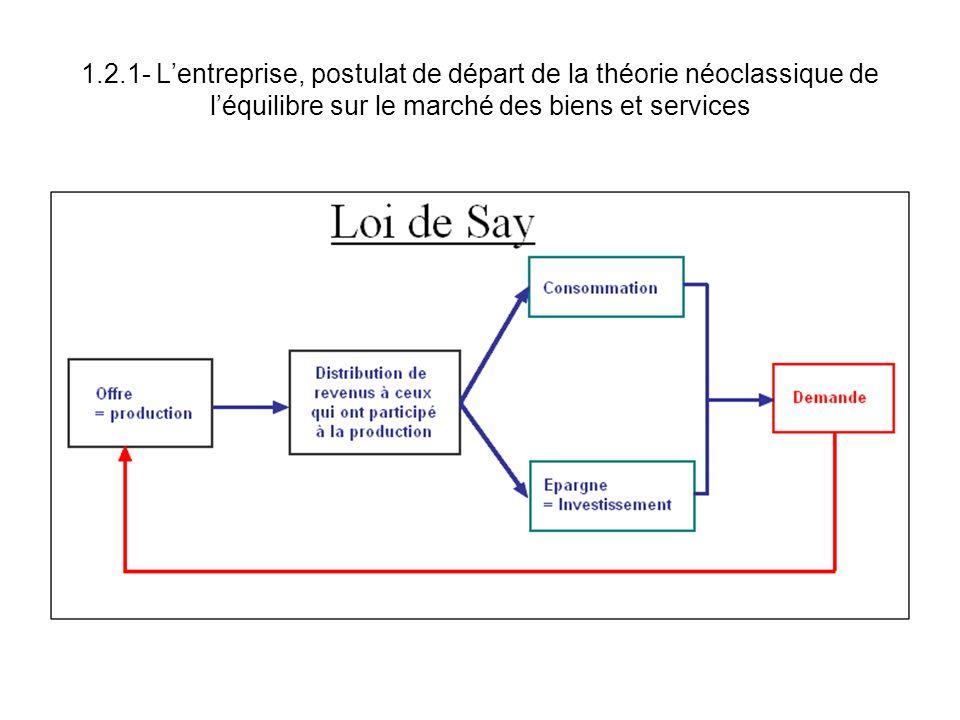 1.2.1- L'entreprise, postulat de départ de la théorie néoclassique de l'équilibre sur le marché des biens et services