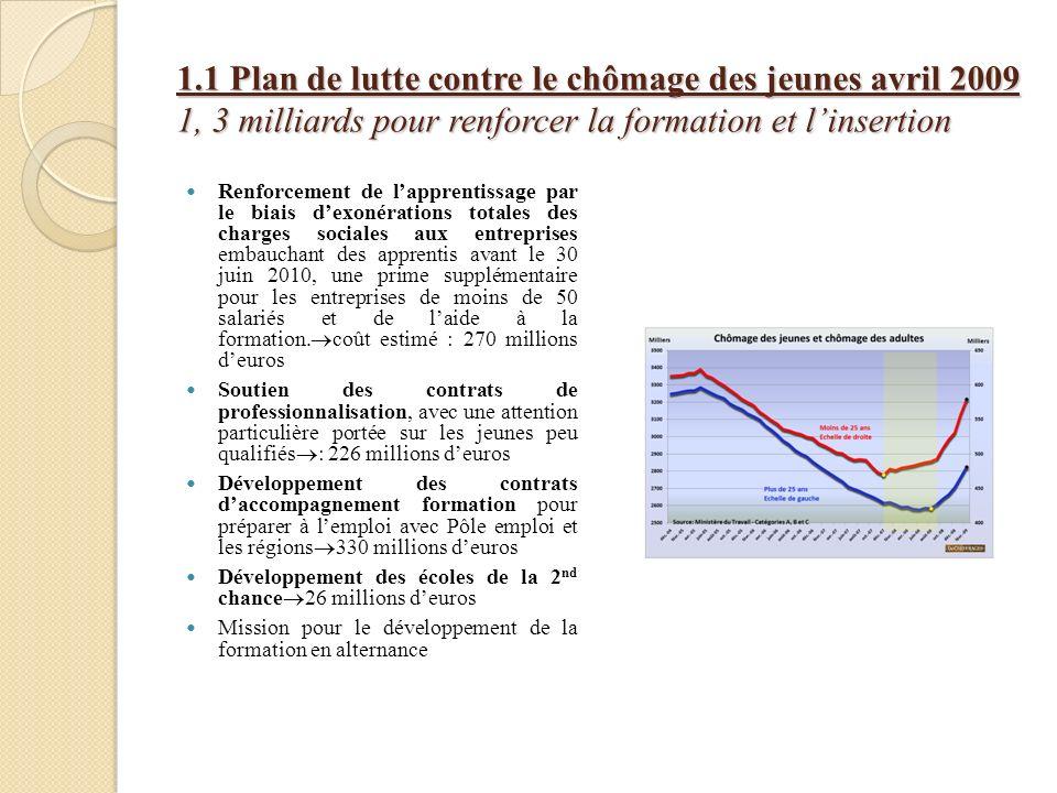1.1 Plan de lutte contre le chômage des jeunes avril 2009 1, 3 milliards pour renforcer la formation et l'insertion