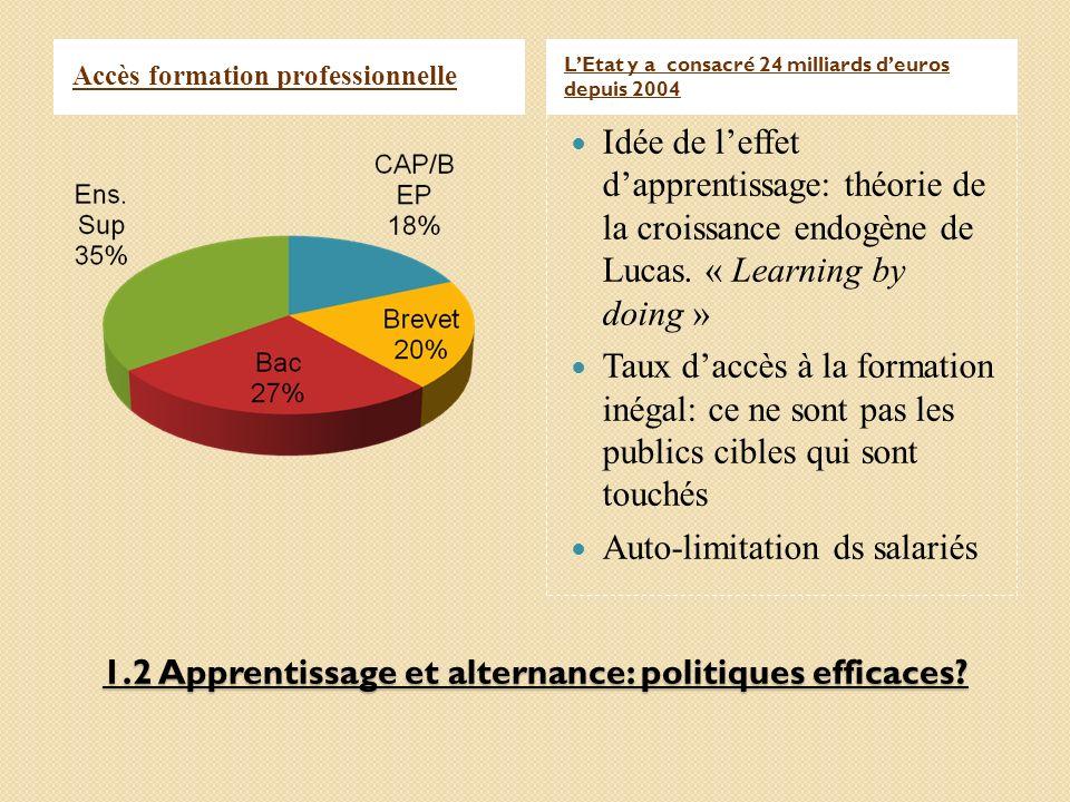 1.2 Apprentissage et alternance: politiques efficaces