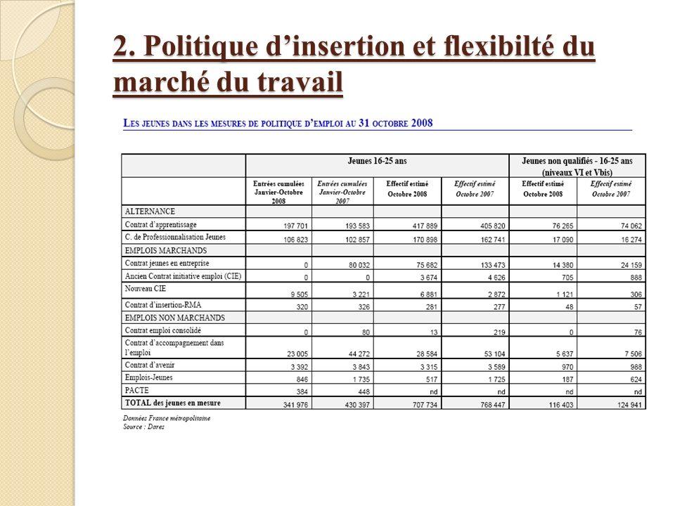 2. Politique d'insertion et flexibilté du marché du travail