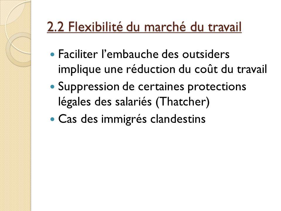 2.2 Flexibilité du marché du travail