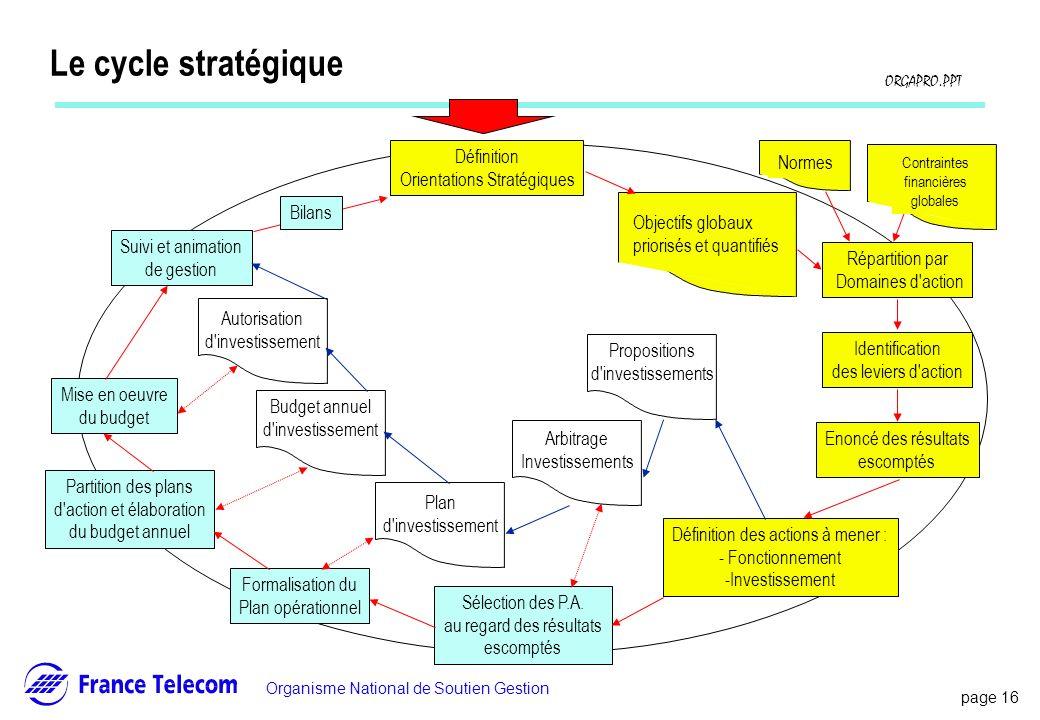 Le cycle stratégique Définition Orientations Stratégiques Normes