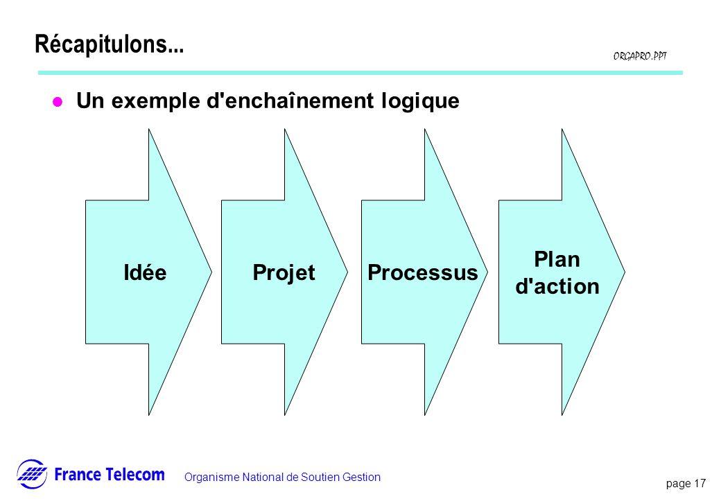 Récapitulons... Un exemple d enchaînement logique Idée Projet