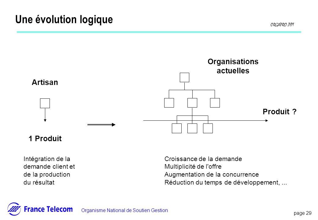 Une évolution logique Organisations actuelles Artisan Produit