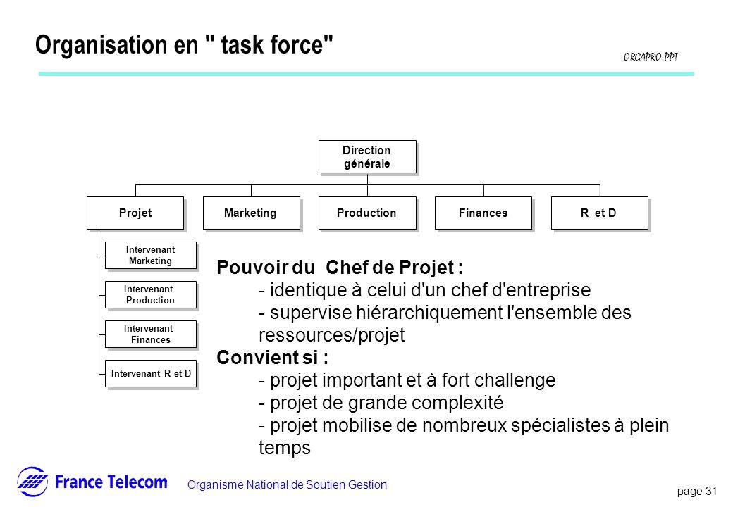 Organisation en task force