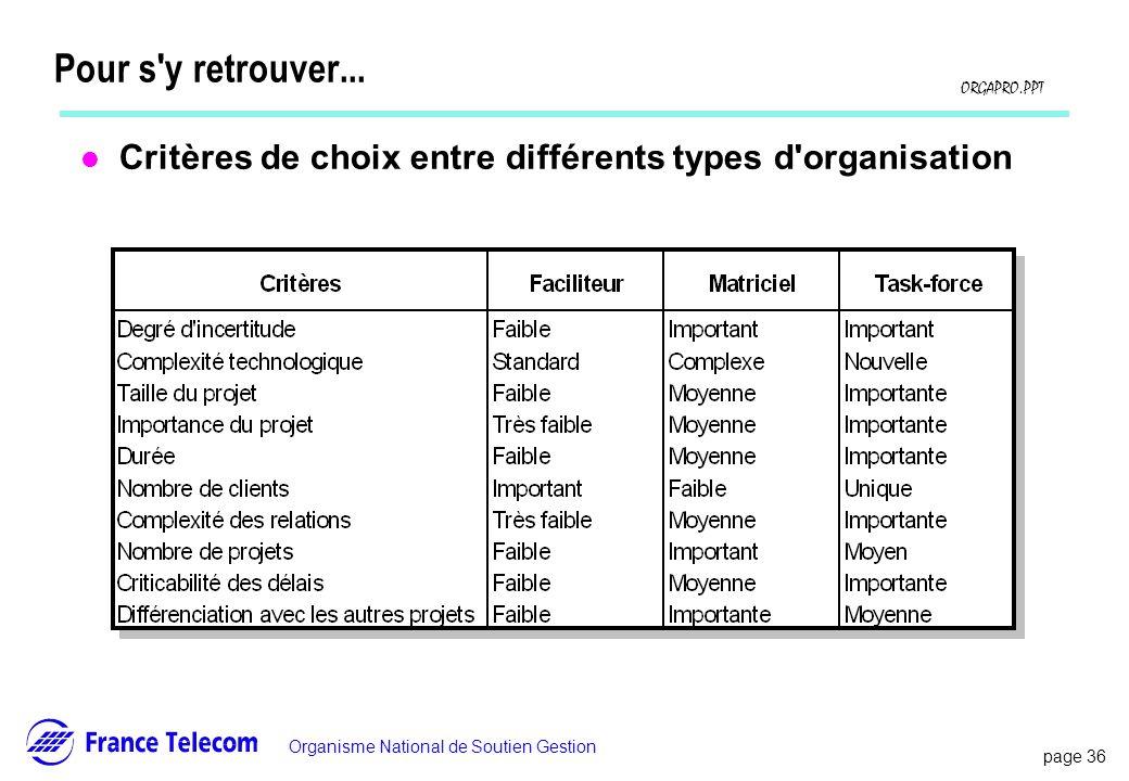 Pour s y retrouver... Critères de choix entre différents types d organisation