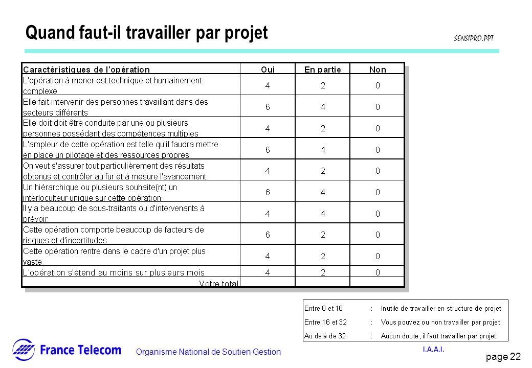 Introduction la notion de projet ppt t l charger for Quand faut il tailler l olivier
