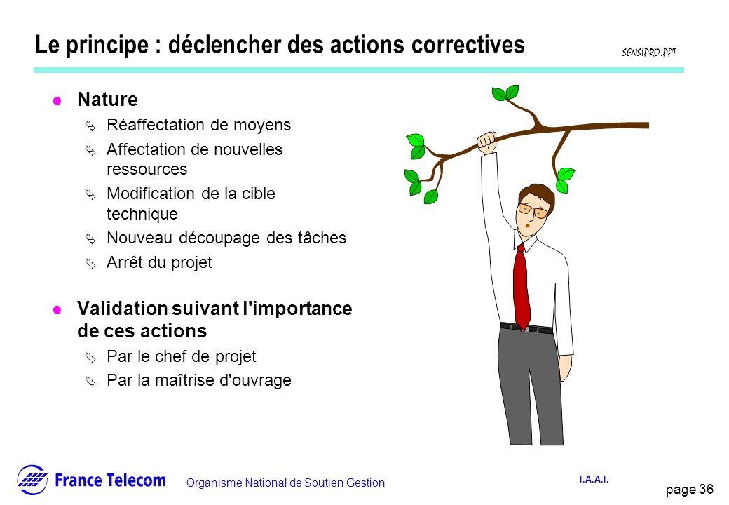 Le principe : déclencher des actions correctives
