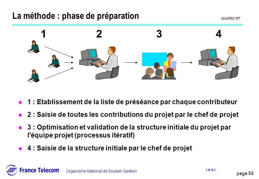 La méthode : phase de préparation