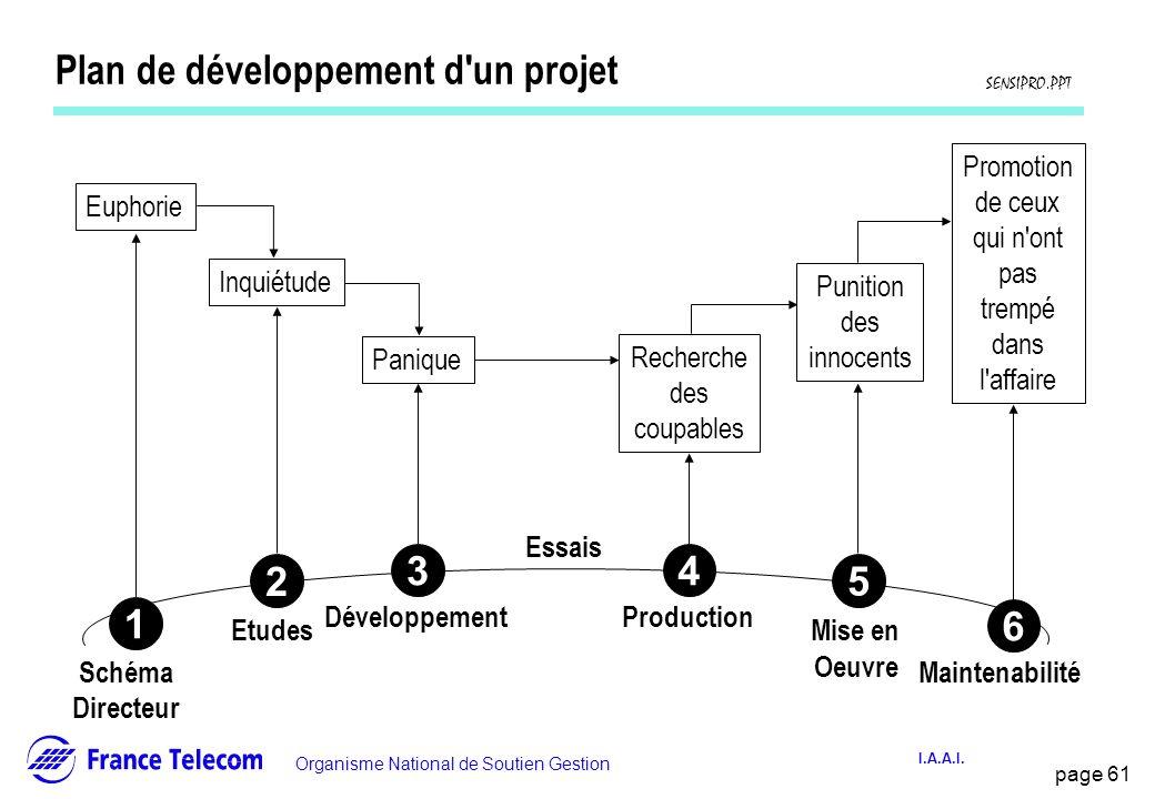Plan de développement d un projet