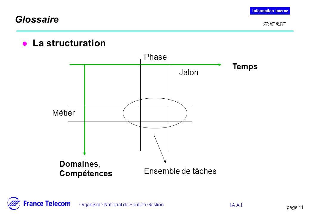 Glossaire La structuration Phase Temps Jalon Métier Domaines,