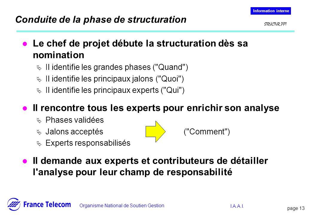 Conduite de la phase de structuration