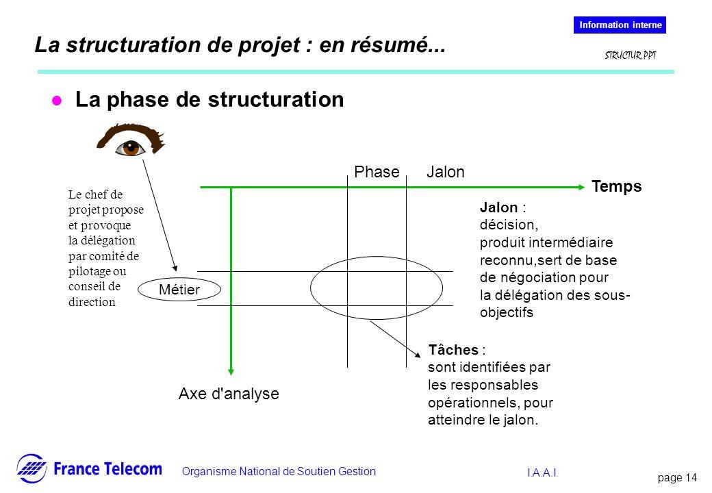 La structuration de projet : en résumé...
