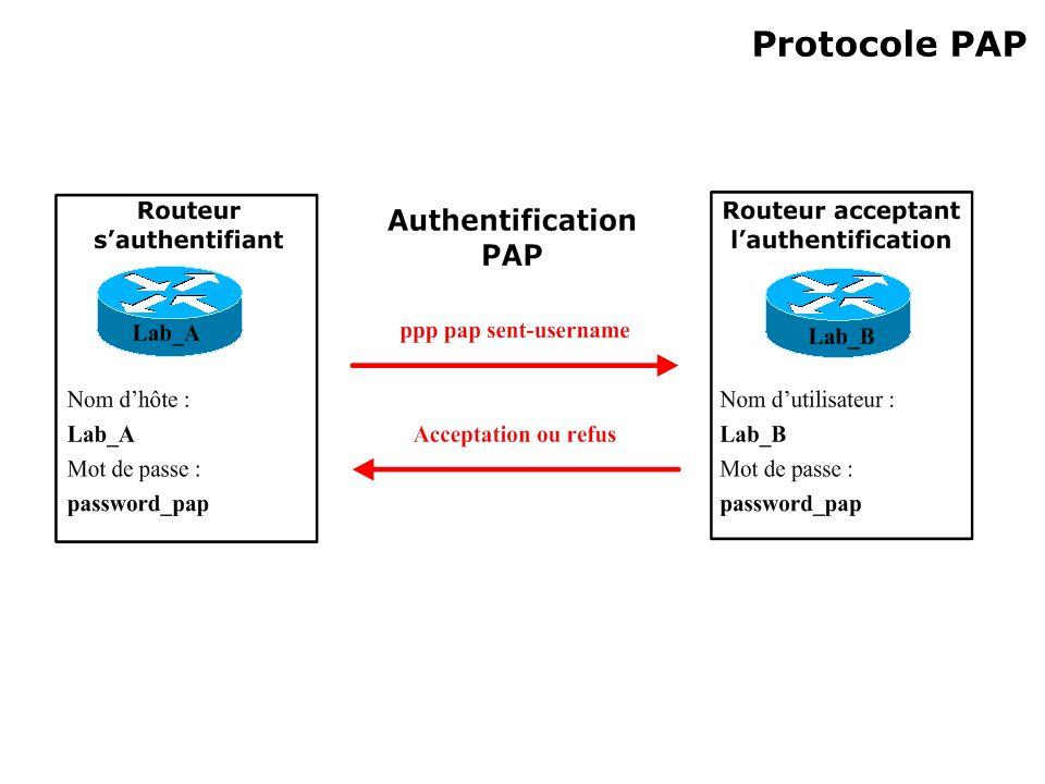 Protocole PAP
