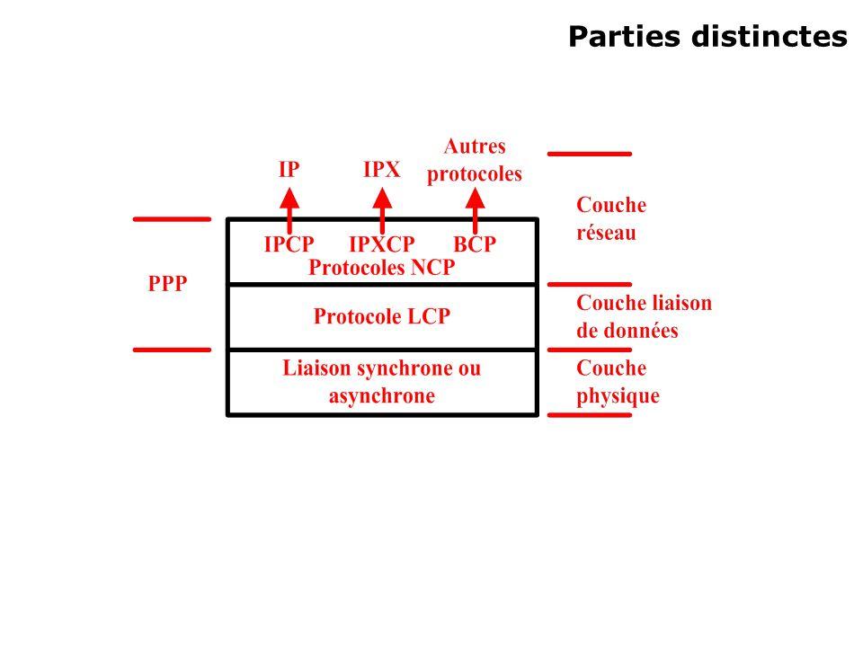 Parties distinctes
