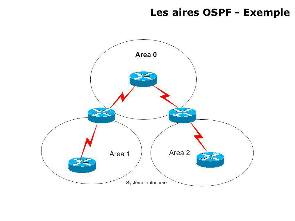 Les aires OSPF - Exemple