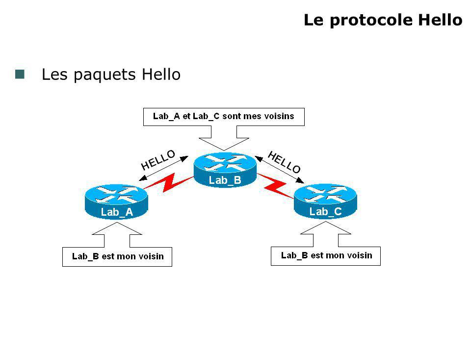 Le protocole Hello Les paquets Hello