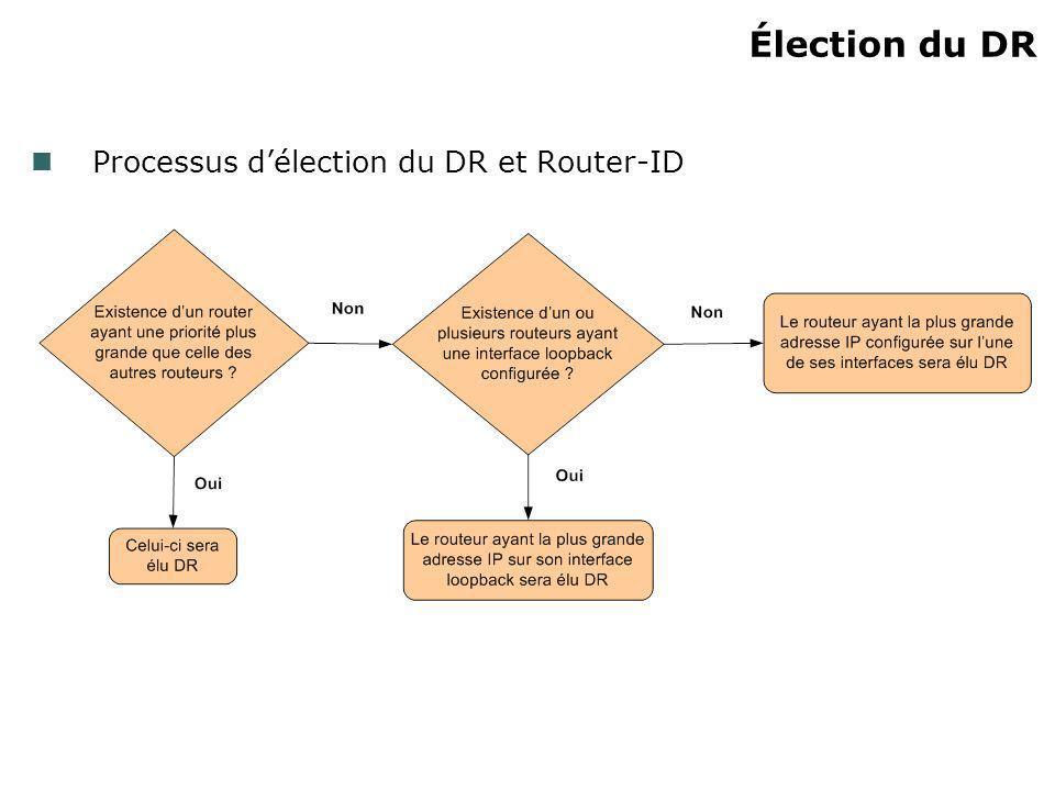 Élection du DR Processus d'élection du DR et Router-ID