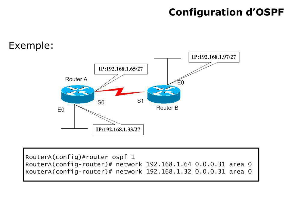 Configuration d'OSPF Exemple: