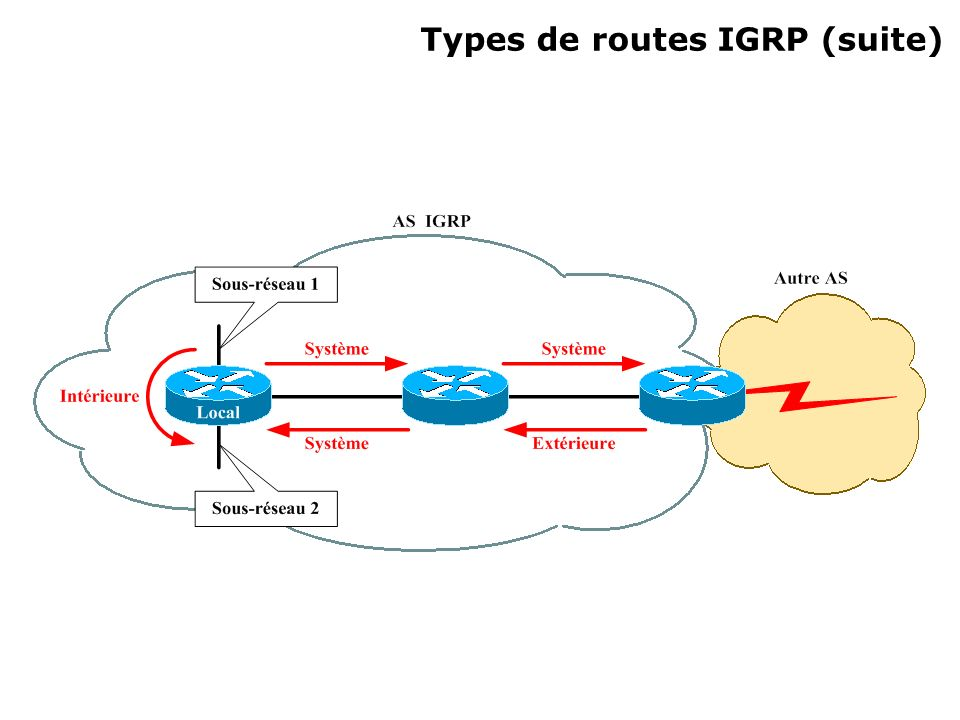 Types de routes IGRP (suite)‏