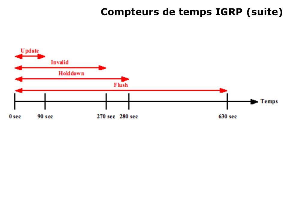 Compteurs de temps IGRP (suite)