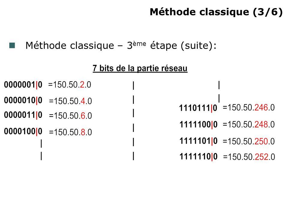 Méthode classique (3/6)