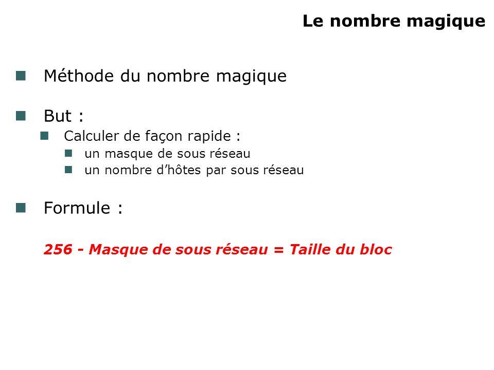 Méthode du nombre magique But :