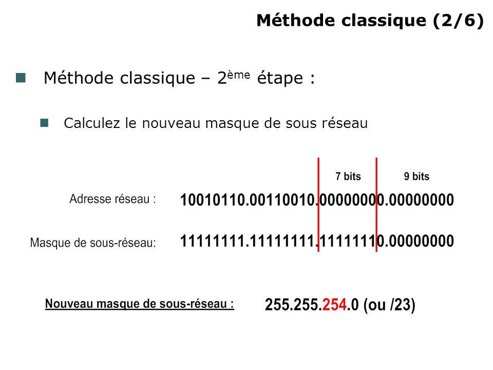 Méthode classique (2/6)