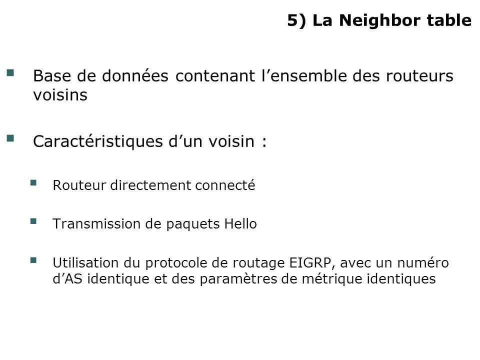 Base de données contenant l'ensemble des routeurs voisins