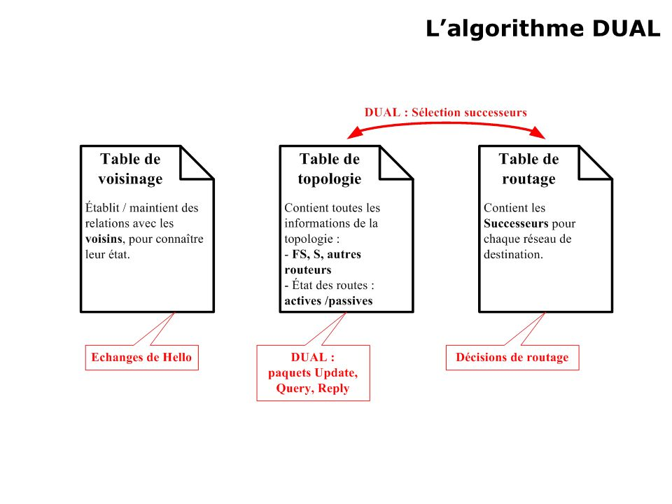 L'algorithme DUAL MAJ passive = recherche d'une route acceptable pour remplacer l'ancienne dans la table de routage.