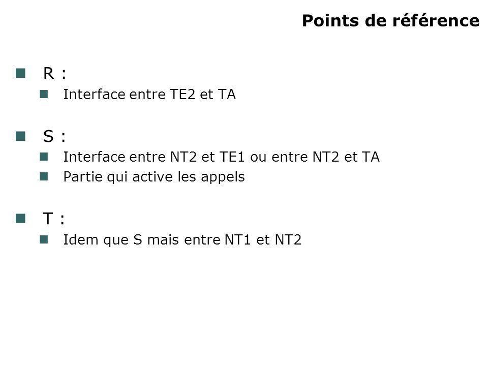 Points de référence R : S : T : Interface entre TE2 et TA