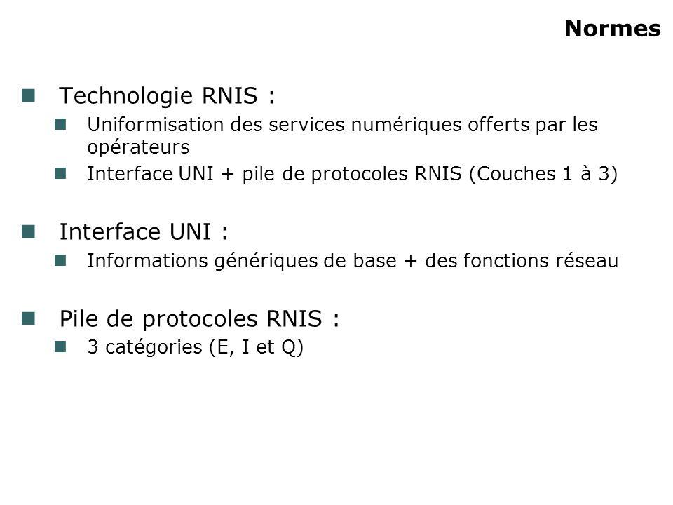 Pile de protocoles RNIS :