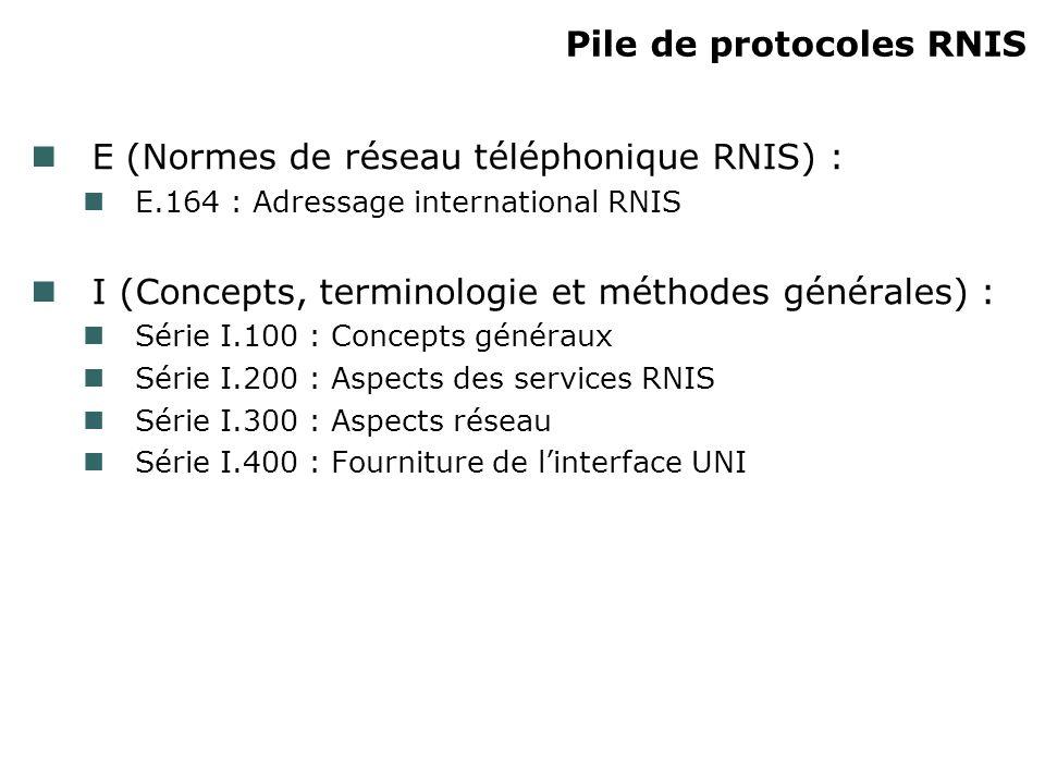 Pile de protocoles RNIS