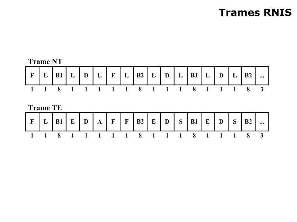 Trames RNIS NT : entrée de l'opérateur (B1 : données, D : signalisation, B2 D….. TE : Sortie