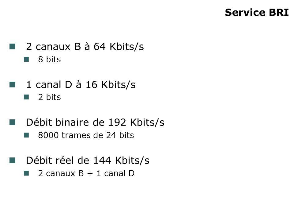 Débit binaire de 192 Kbits/s