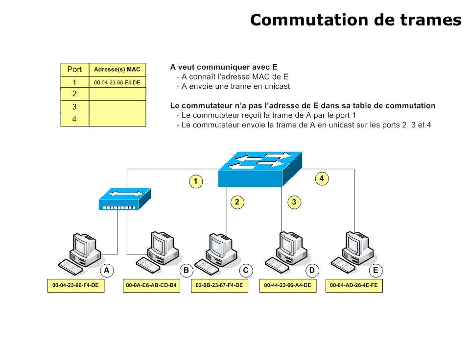 Commutation de trames