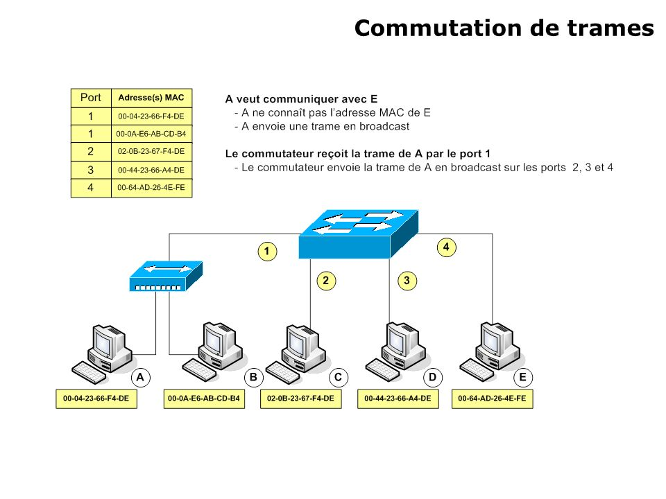 Commutation de trames