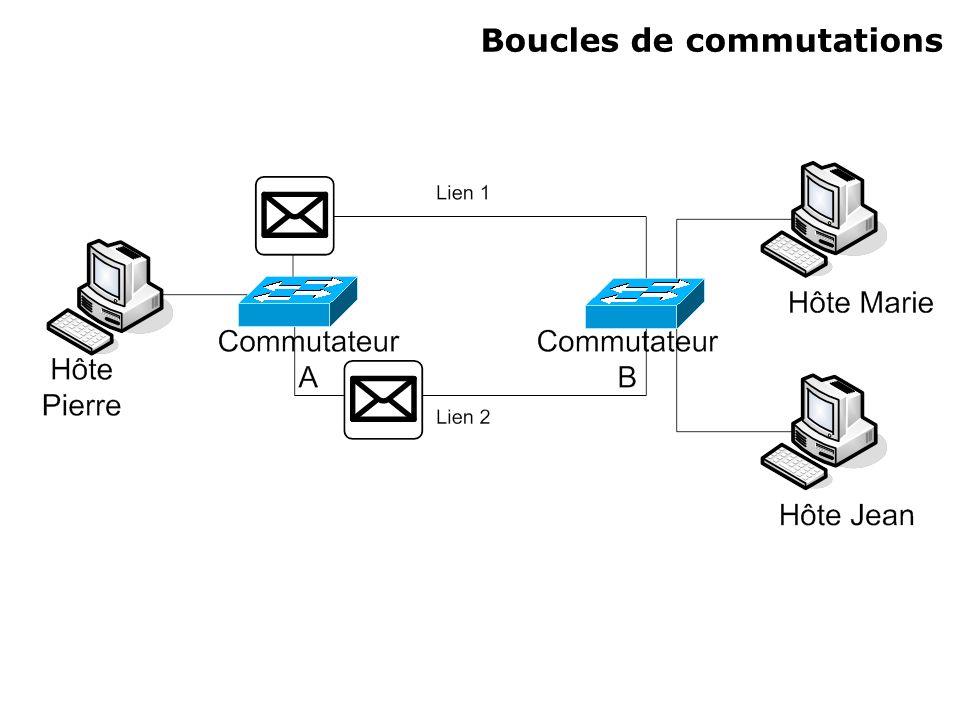 Boucles de commutations