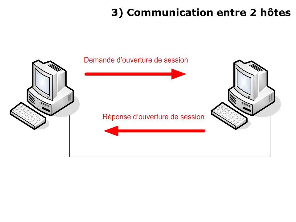 3) Communication entre 2 hôtes