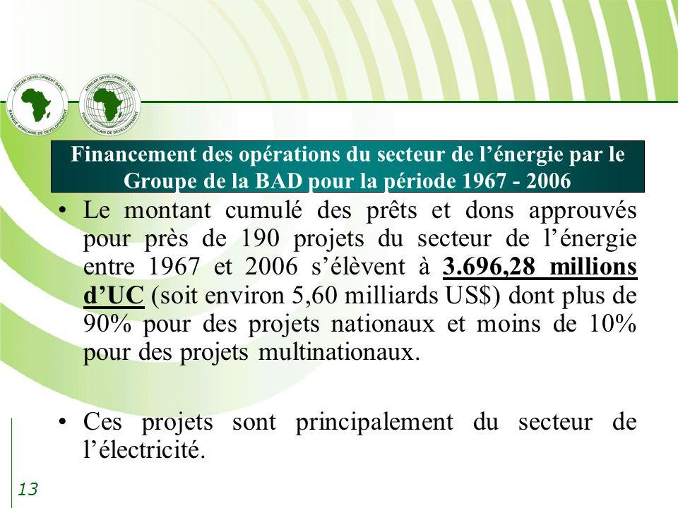Ces projets sont principalement du secteur de l'électricité.