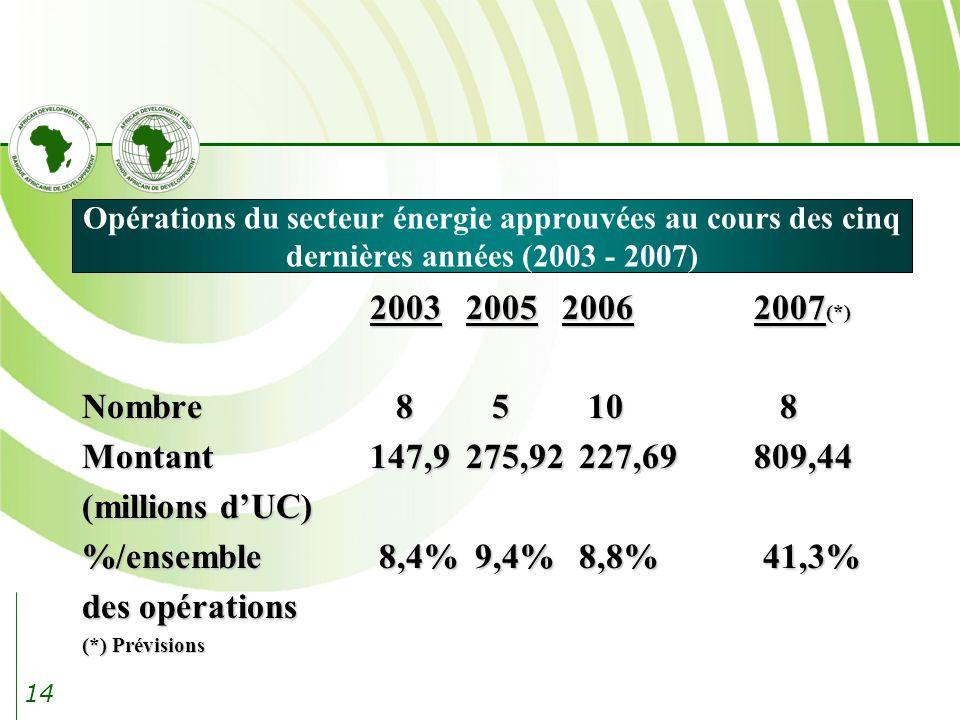Opérations du secteur énergie approuvées au cours des cinq dernières années (2003 - 2007)