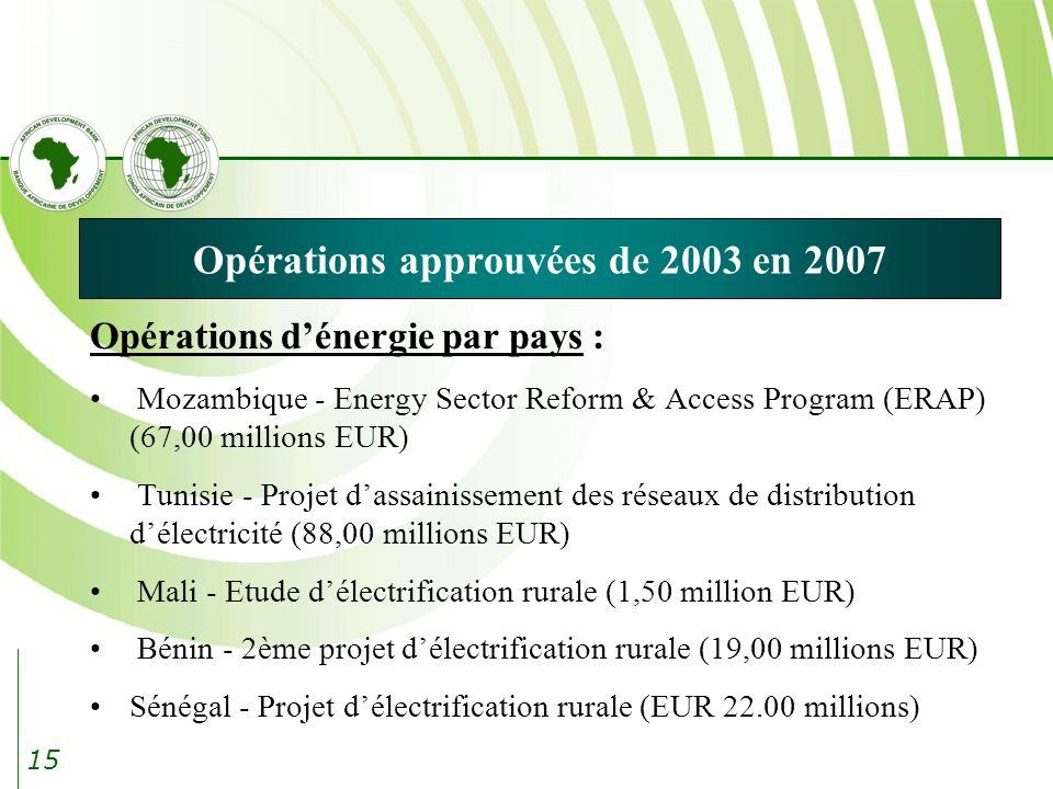 Opérations approuvées de 2003 en 2007